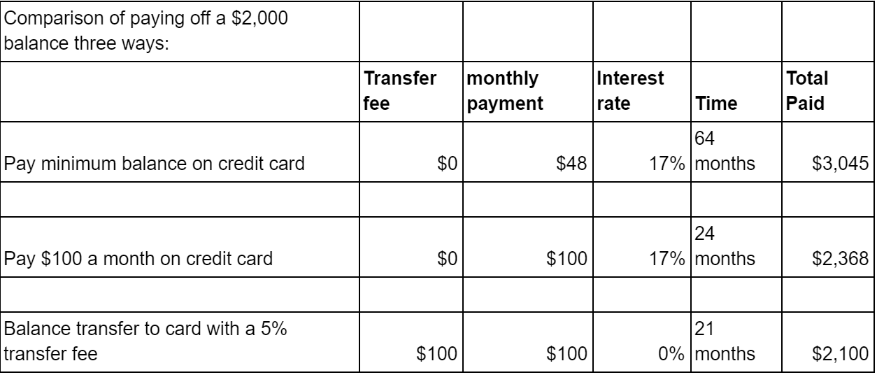 Compare Paying Off Debt With And Without A Balance Transfer Credit Card