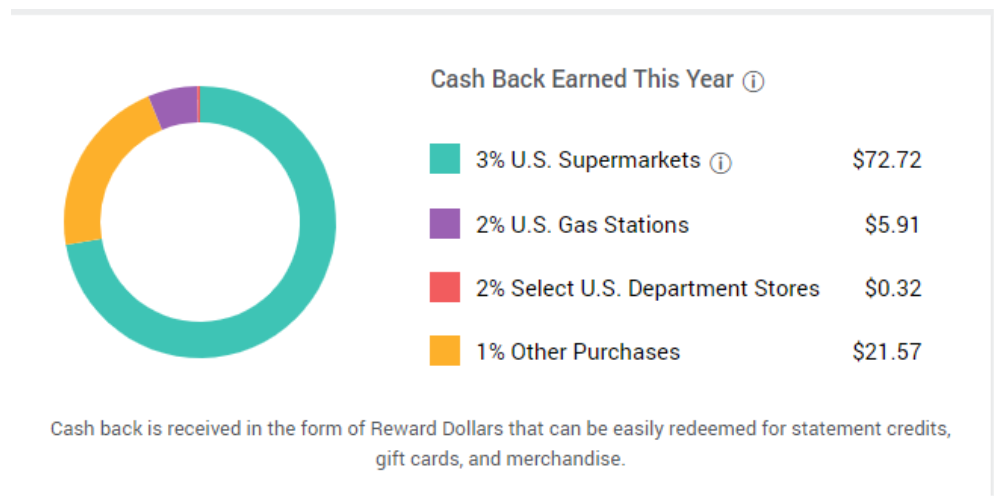 Report For Amex Blue Cash Card Showing Rewards Earned Per Category