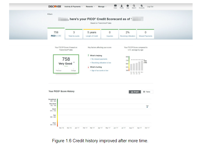 Credit history improved with time.