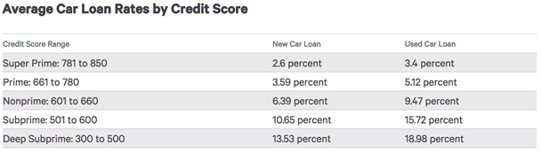 Table of average car loan rates.