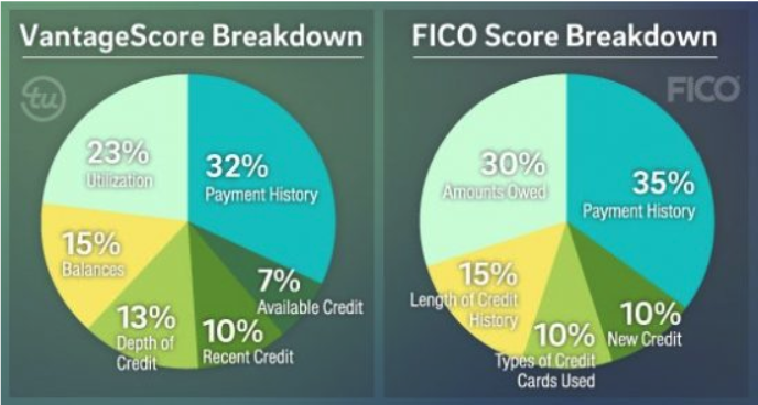 A  diagram comparing FICO score and VantageScore.