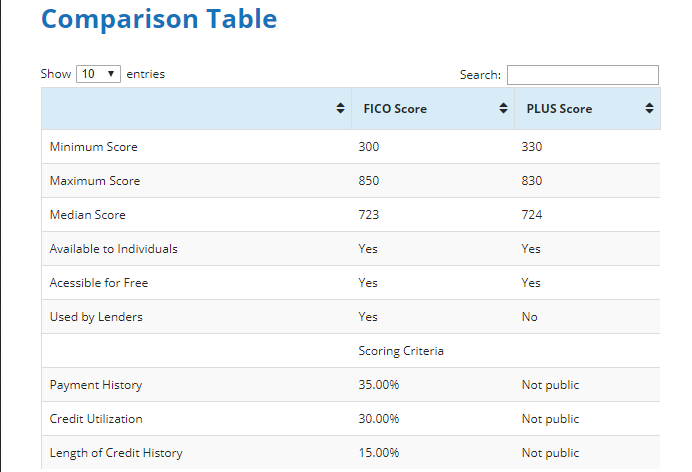 Table Comparing Fico Score to Plus Score