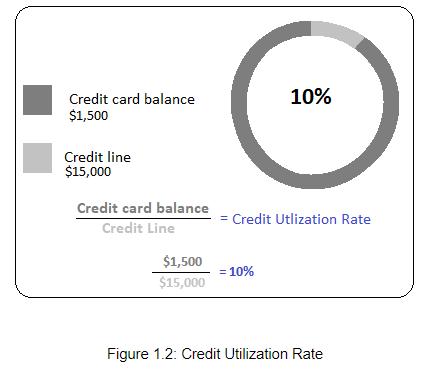 Credit utilization rate.