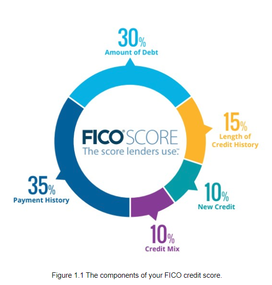 The Components of your FICO credit socre