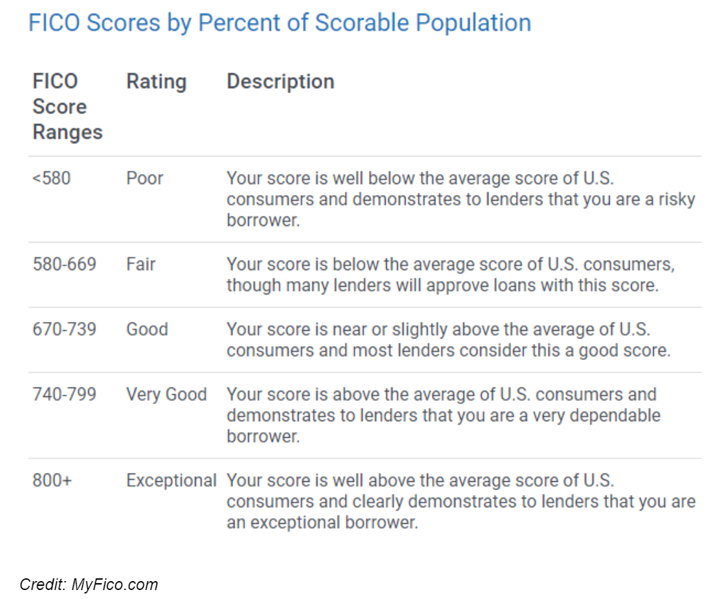 Fico Scores By Percent Of Scorable Population