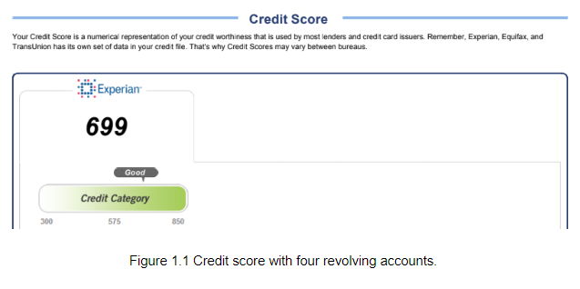 Credit score with four revolving accounts.