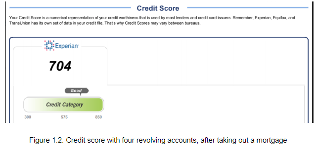 Credit score with four revolving accounts, after taking out a mortgage.