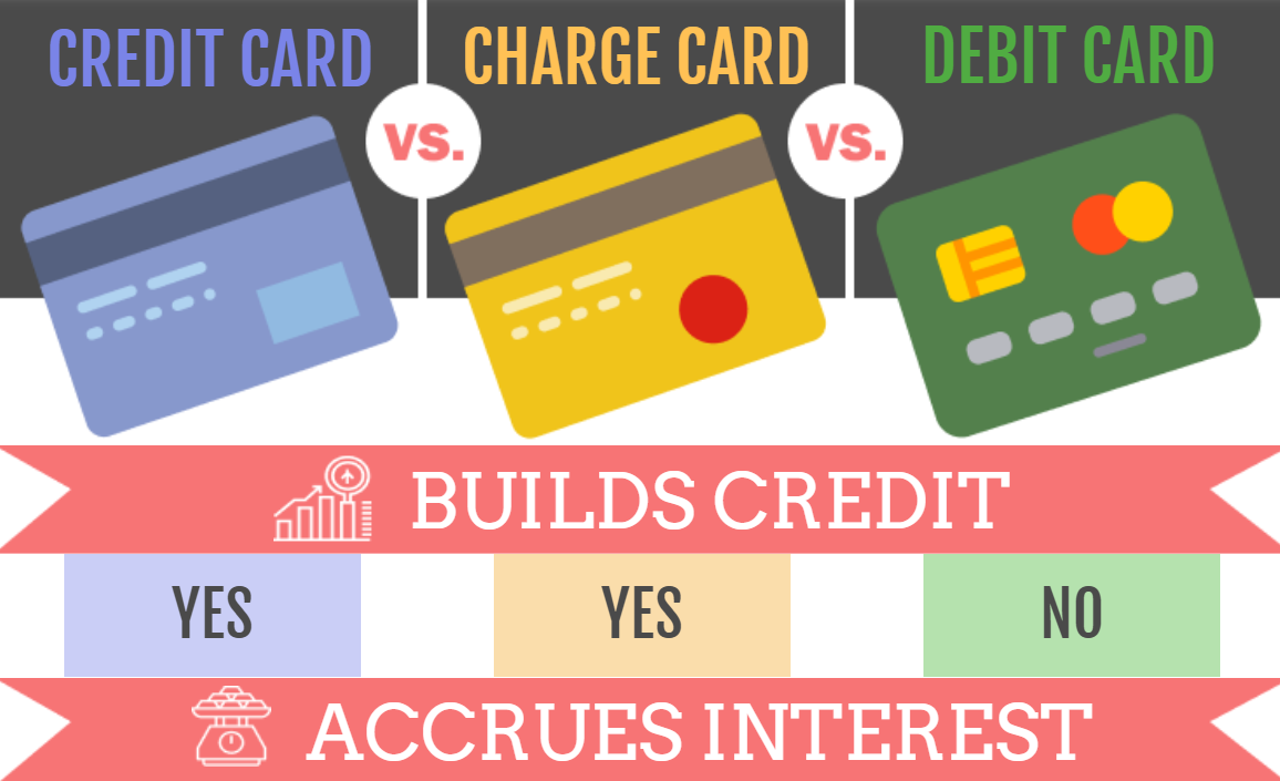 Know Your Credit Charge And Debit Card