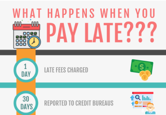 What Happens When You Pay Late